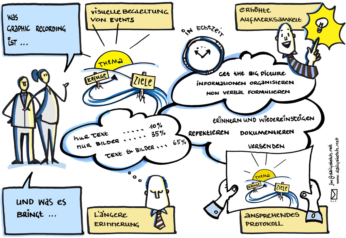 was ist graphic recording